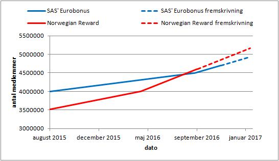 Medlemsudviklingen i SAS' og Norwegians' loyalitetsprogrammer.